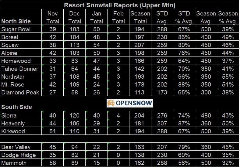 ski area reports