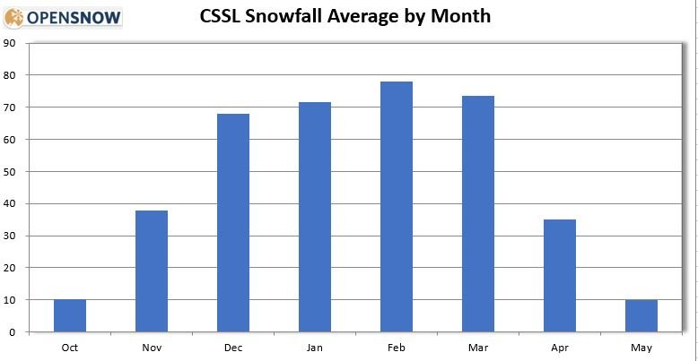snowfall by month
