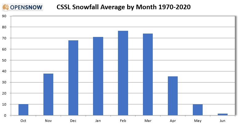 snow by month