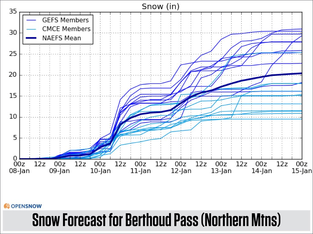 two begins colorado daily snow report snow forecast opensnow