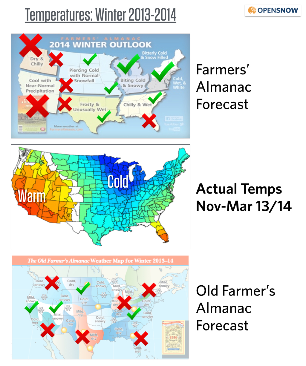 Should we trust the farmers almanac opensnow farmers almanac winter forecast accuracy sciox Gallery