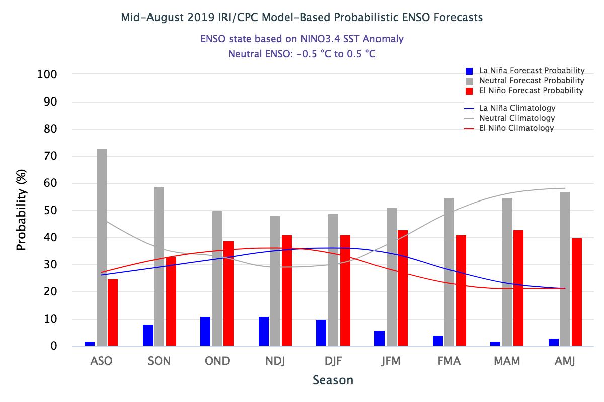 NOAA's 2019-2020 Winter Forecast | OpenSnow