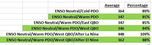 enso neutral snow