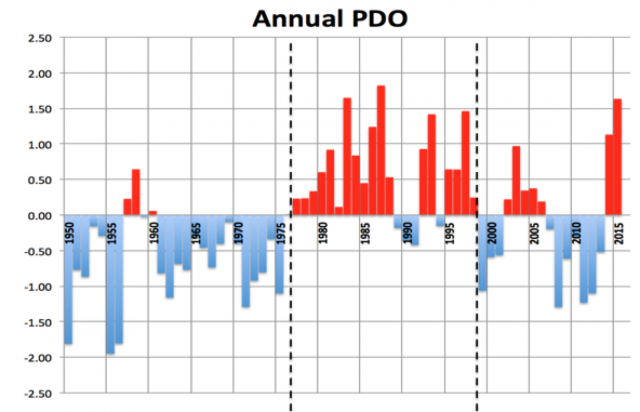 pdo by year