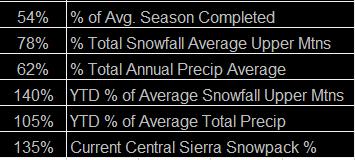 new stats
