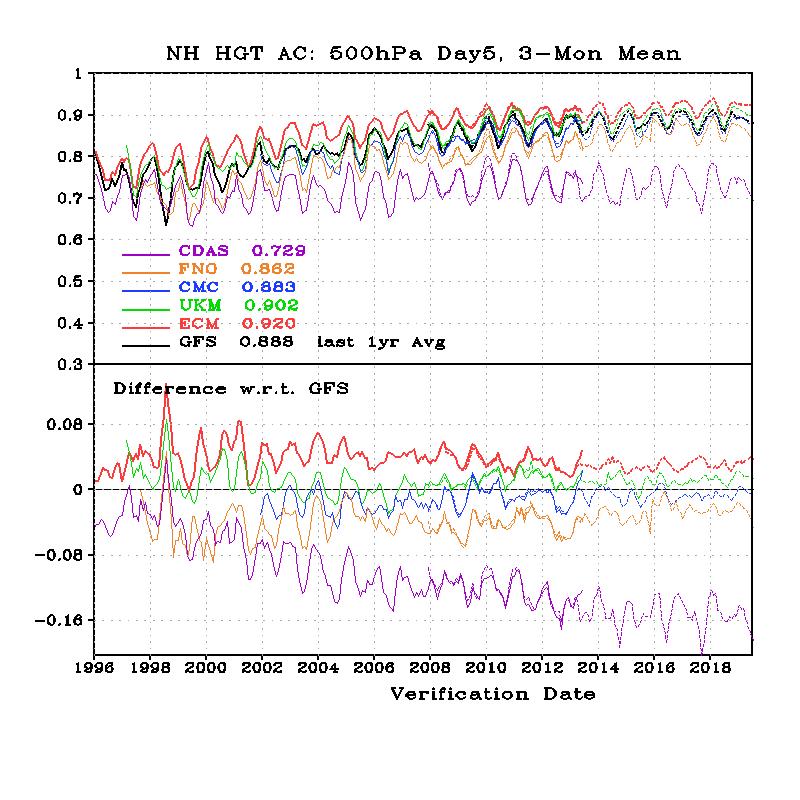 model scores