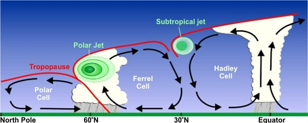 jet stream 2