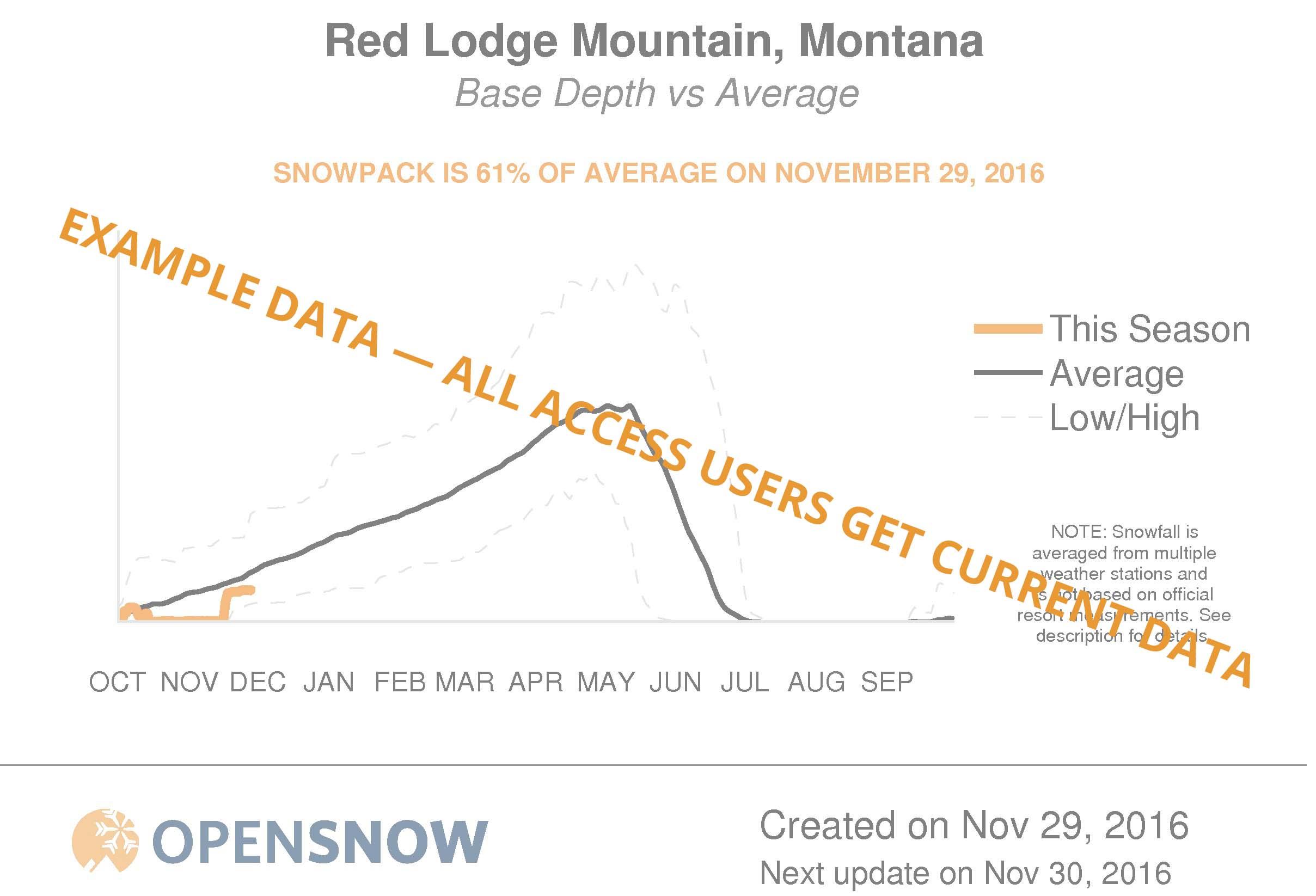 Red Lodge Mountain Snow Forecast Ski Report Opensnow